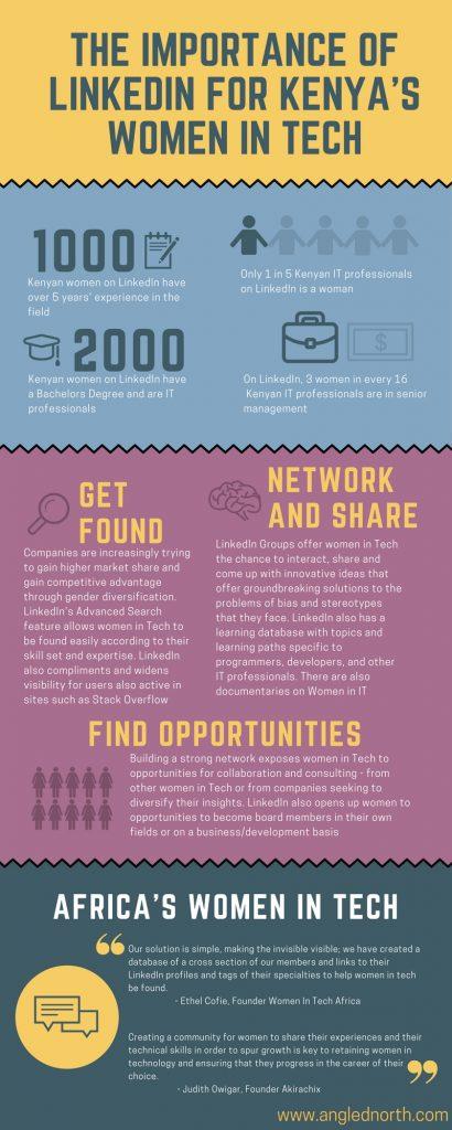 linkedin for kenyas women in tech